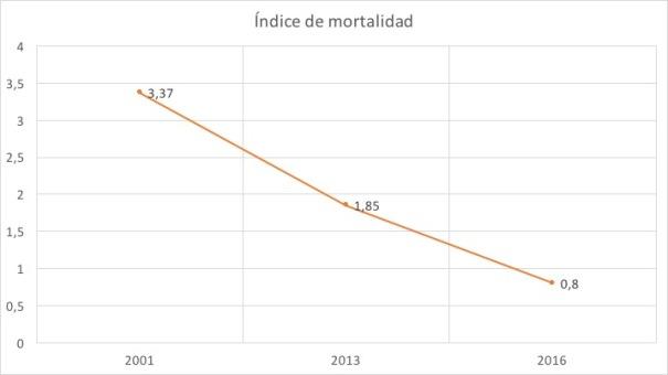 Índice mortalidad